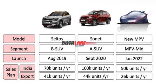 New Kia MPV for India