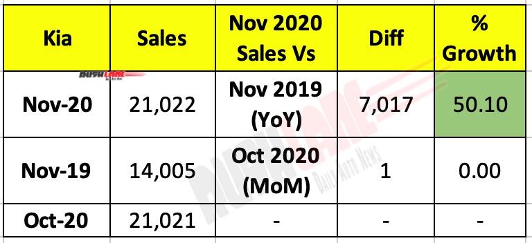 Kia India Sales Nov 2020