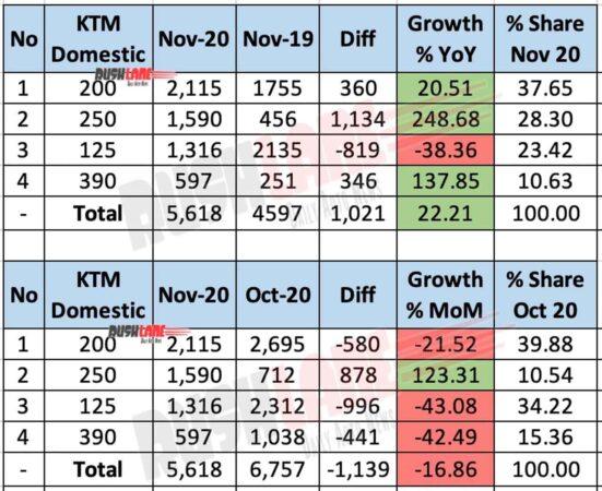 KTM Domestic Sales - Nov 2020