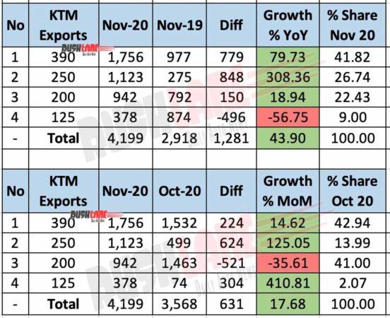 KTM Exports Nov 2020