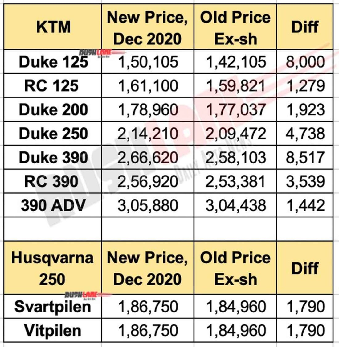 KTM and Husqvarna Price List Dec 2020