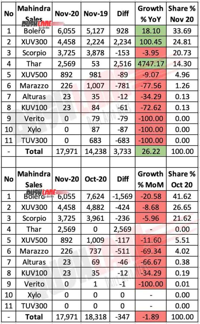 Mahindra Sales Nov 2020 vs Nov 2019 vs Oct 2020