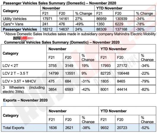 Mahindra Sales Nov 2020
