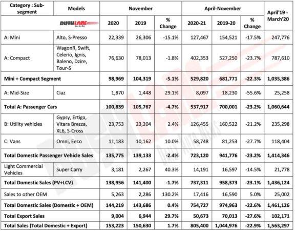 Maruti Car Sales Nov 2020