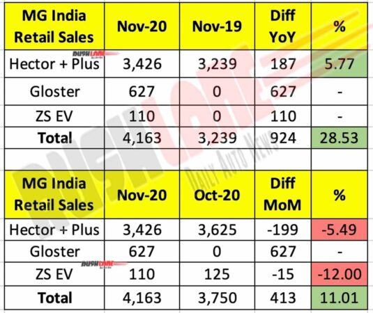 MG Motor India Sales Nov 2020