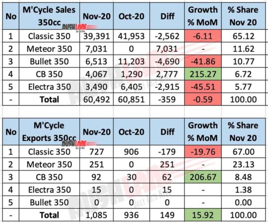 350cc Motorcycle Sales and Exports - Nov 2020
