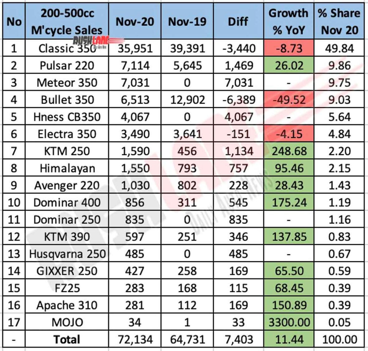 Nov 2020 Motorcycle sales 200cc-500cc segment