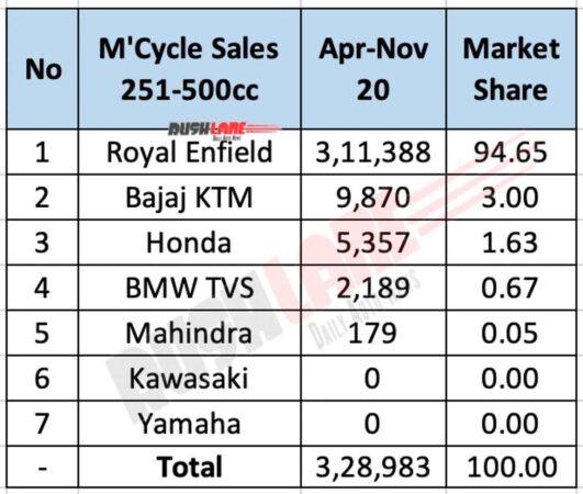Motorcycle sales 251cc to 500cc Nov 2020