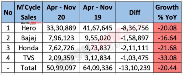 Motorcycle Sales Apr-Nov 2020