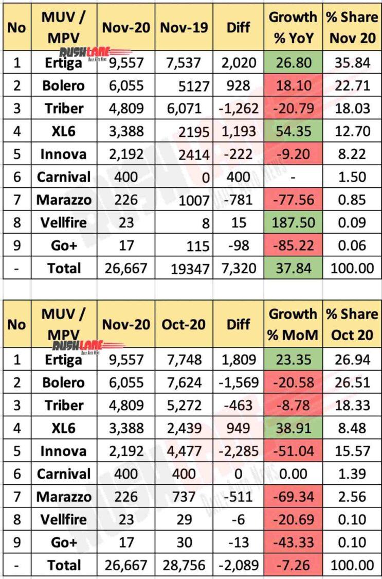 MPV Sales Nov 2020