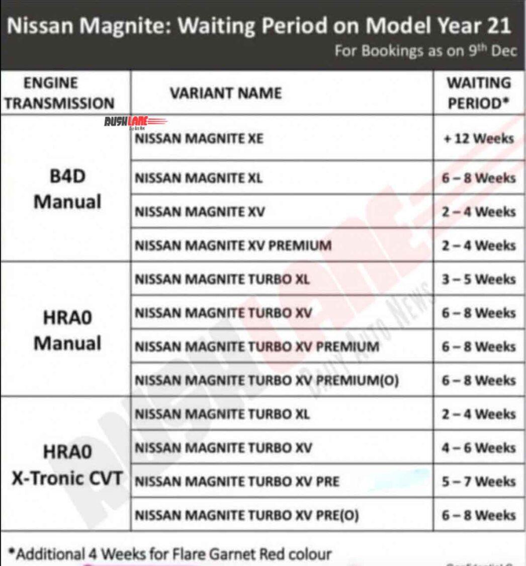 Nissan Magnite Waiting Period