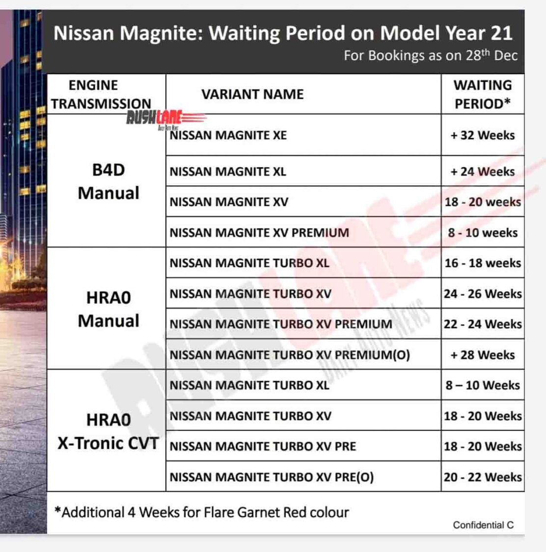 Nissan Magnite Waiting Period