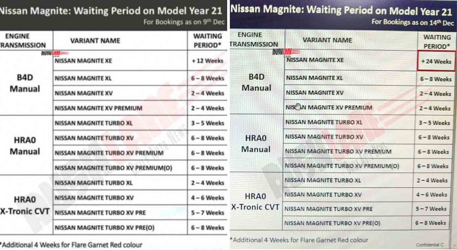 Nissan Magnite waiting period increase