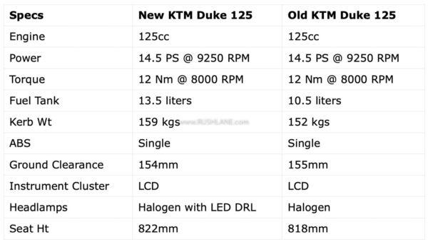 New vs Old KTM Duke 125