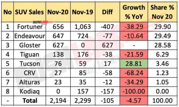 Premium SUV Sales Nov 2020