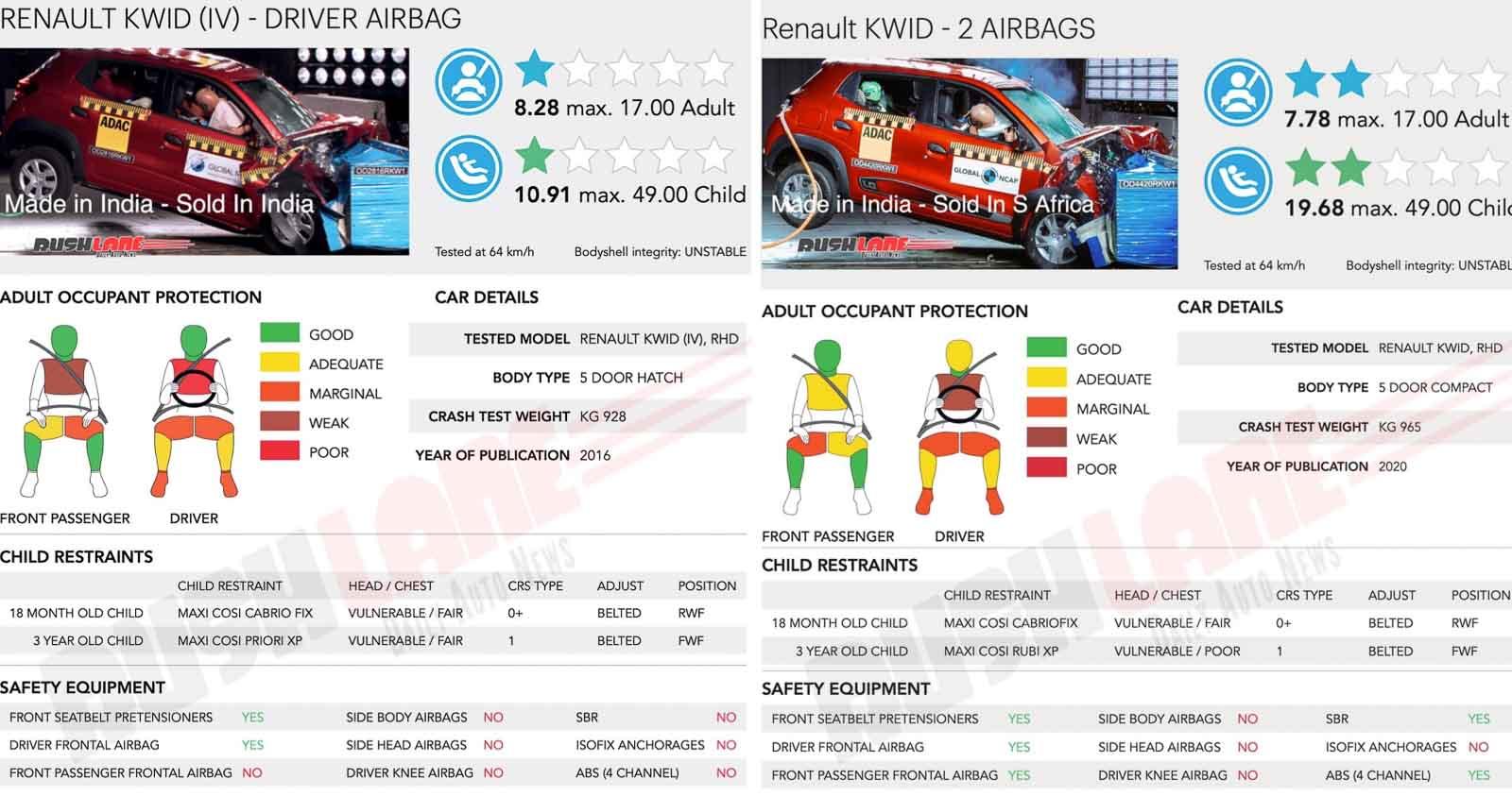 Safety Rating Comparison Renault Kwid