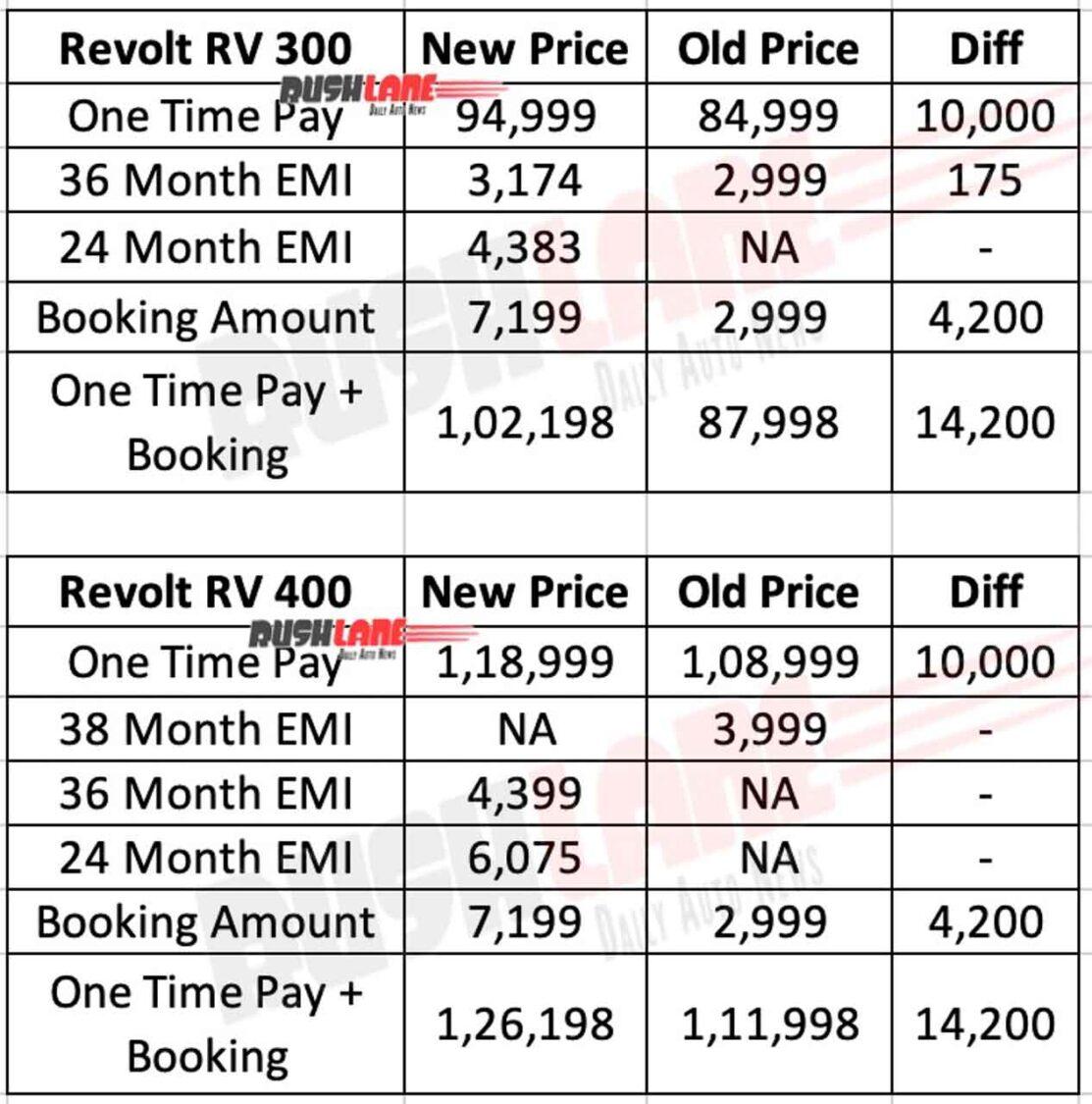 Revolt Electric Motorcycle Prices Dec 2020