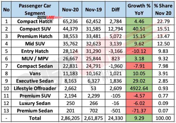 Segment wise Car sales Nov 2020 vs 2019