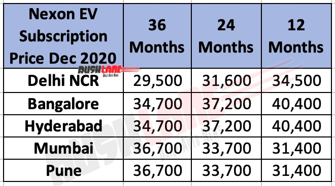 Tata Nexon EV Subscription Plans / Prices