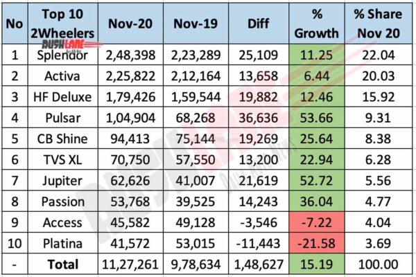 Top 10 Two Wheeler Wholesales Nov 2020