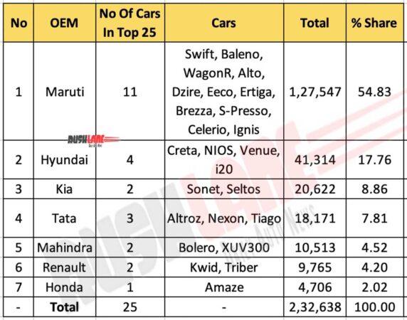 Top 25 Cars Nov 2020