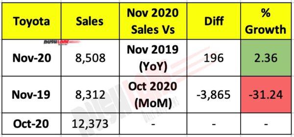 Toyota India Sales Nov 2020