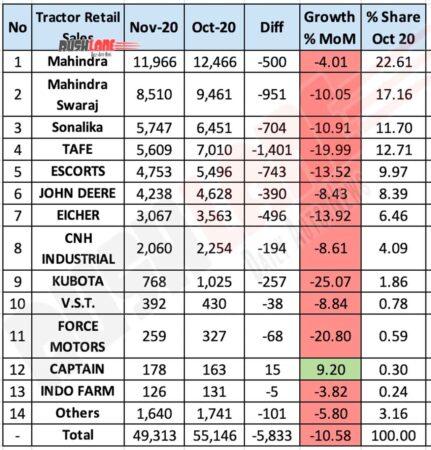 Tractor retail sales Nov 2020