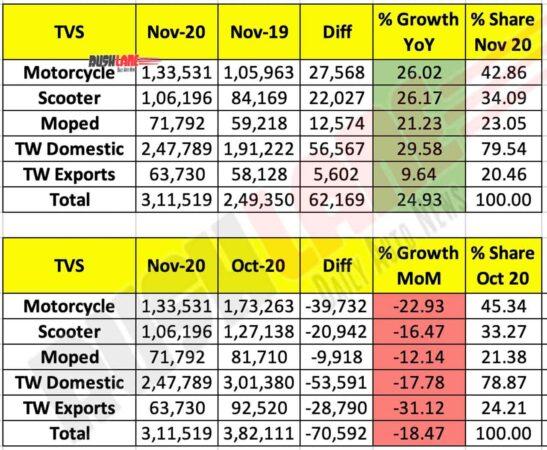 TVS Two Wheeler Sales Nov 2020