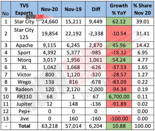 TVS Motor Exports Nov 2020