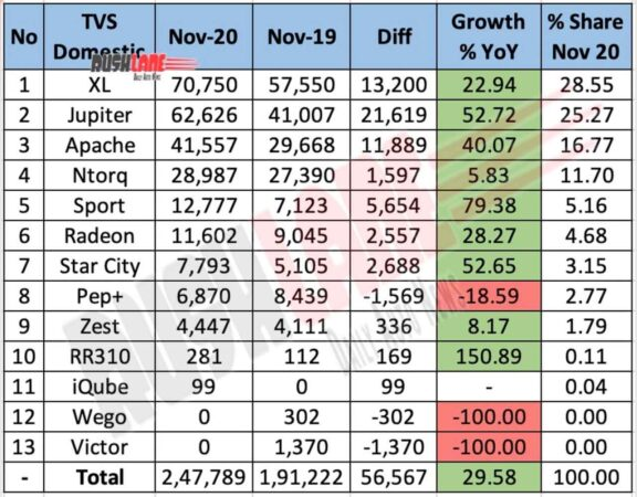 TVS Motor Domestic Sales Nov 2020