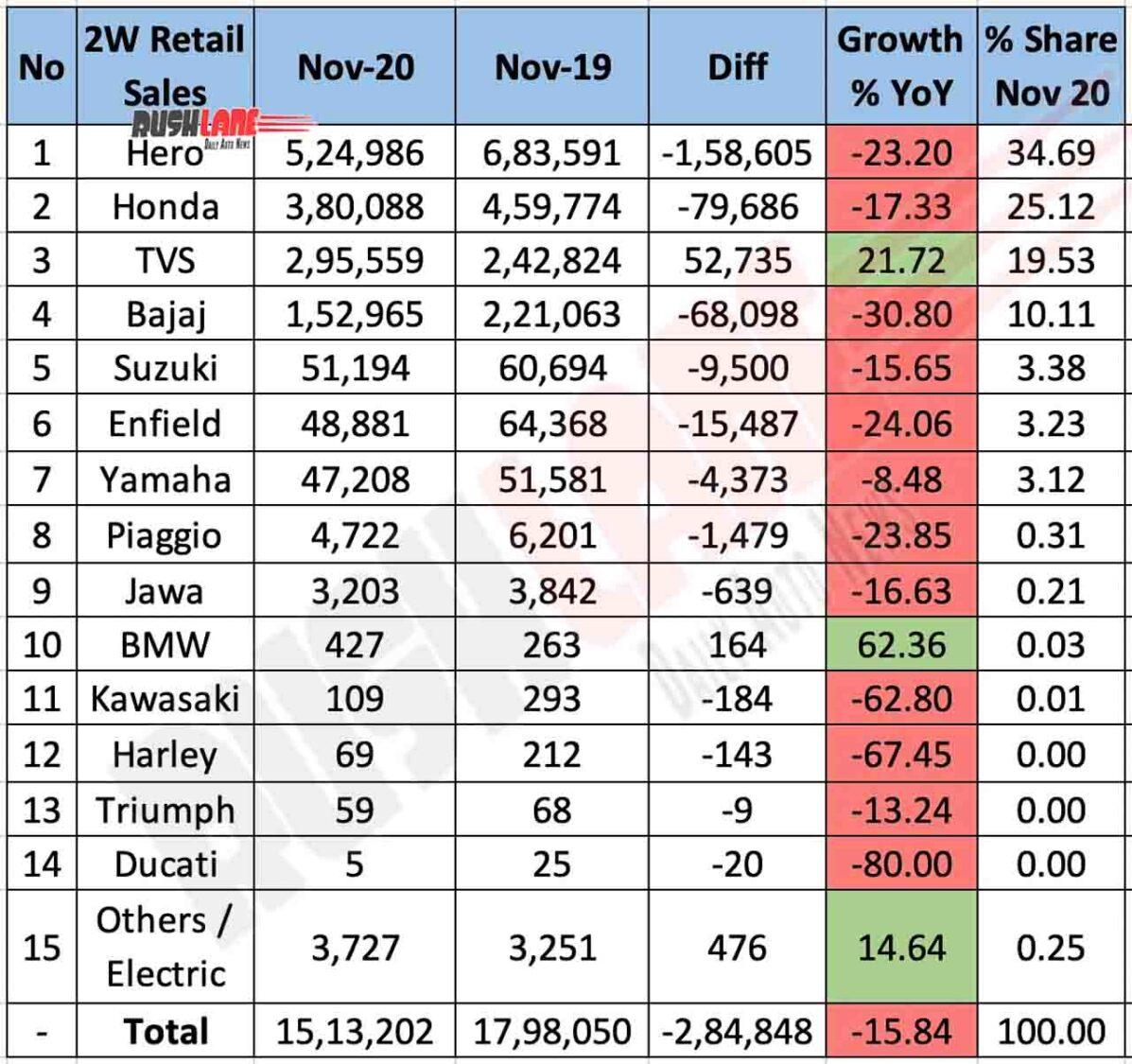 Two Wheeler Retail Sales Nov 2020
