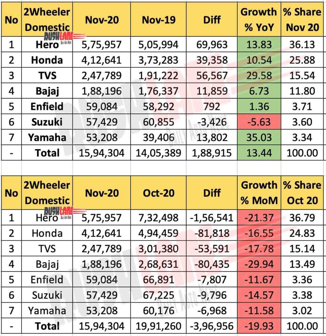 Two Wheeler Sales Sales Nov 2020