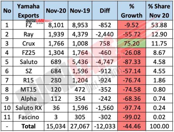 Yamaha India Exports Nov 2020