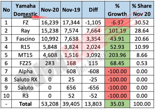 Yamaha India Domestic Sales Nov 2020
