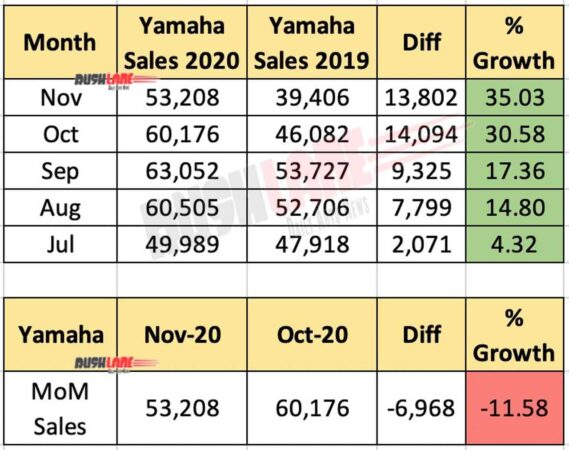 Yamaha India Sales Nov 2020