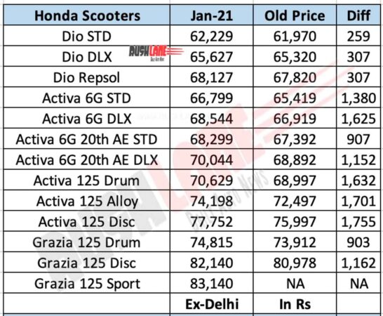 Honda scooter prices Jan 2021