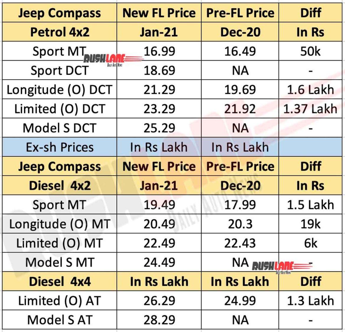 2021 Jeep Compass Price List
