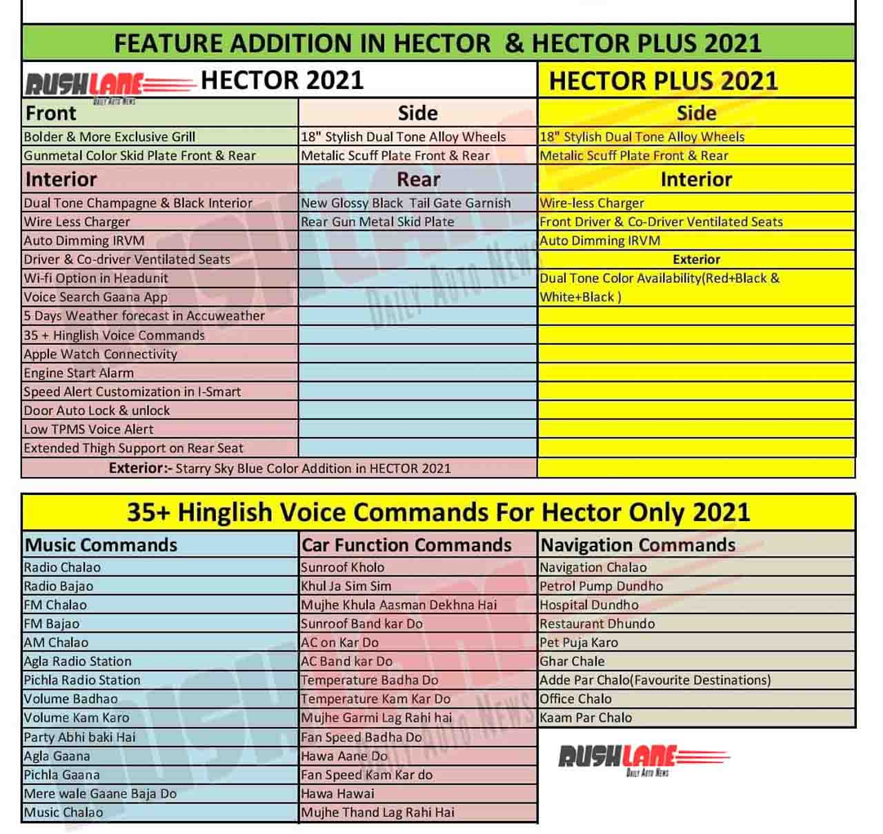 2021 MG Hector and Hector Plus New Features