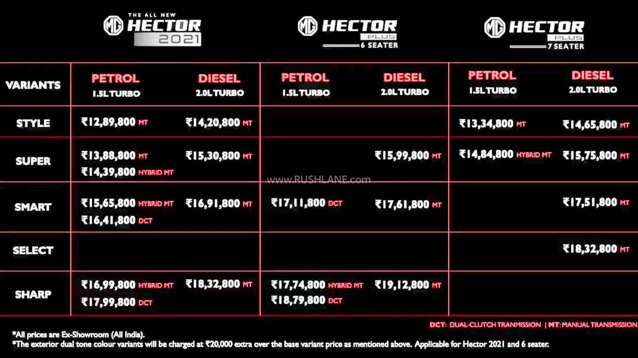 2021 MG Hector Price List