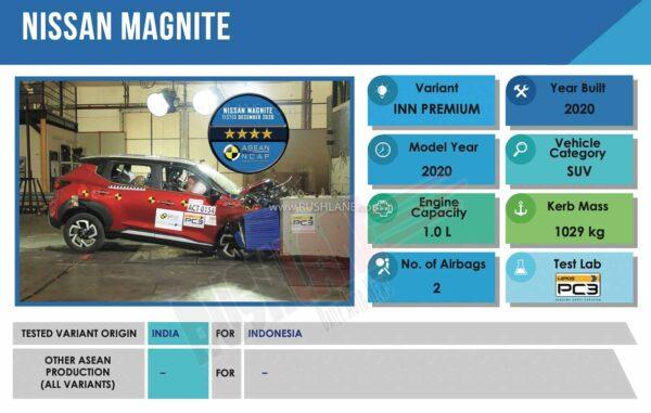 India Made Nissan Magnite Crash Test