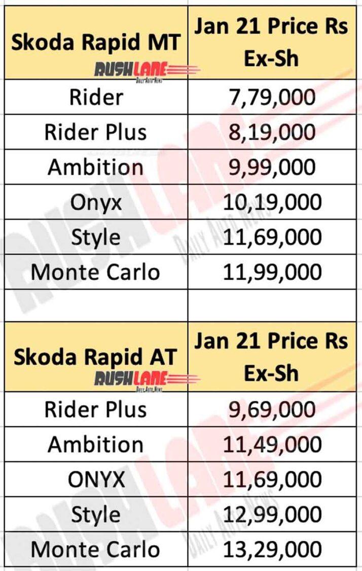 2021 Skoda Rapid price list