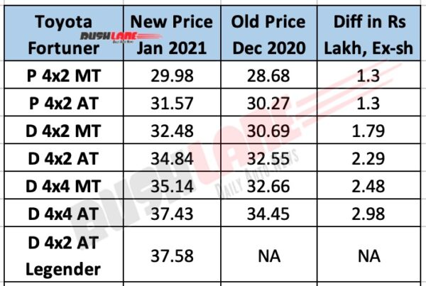 Toyota Fortuner - New vs Old Price List