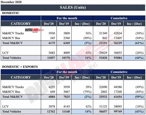 Ashok Leyland Sales Report Dec 2020