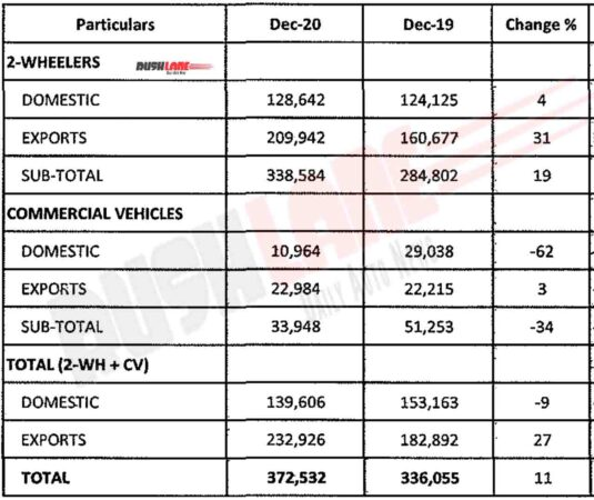 Bajaj Sales Dec 2020