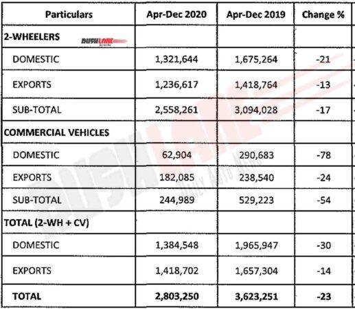 Bajaj Sales Report - April - Dec 2020