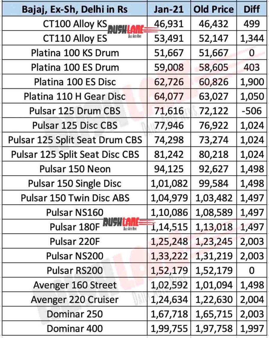 Bajaj Motorcycle Price List Jan 2021