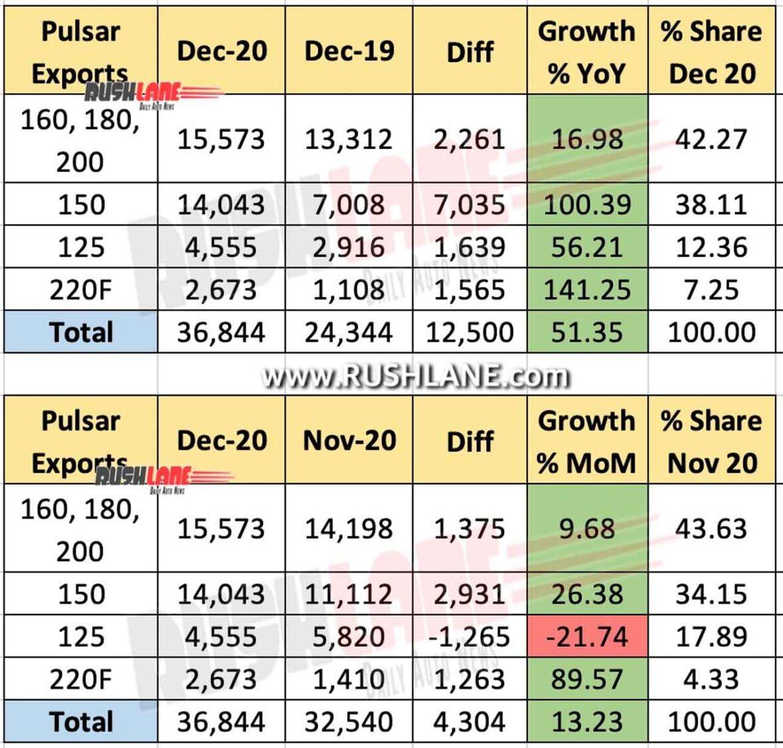 Bajaj Pulsar Exports Dec 2020