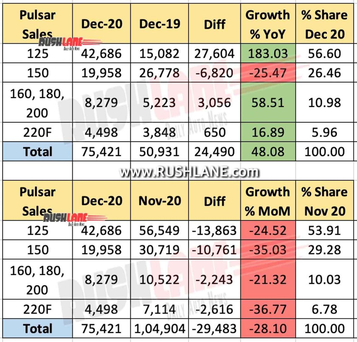 Bajaj Pulsar Domestic Sales Dec 2020