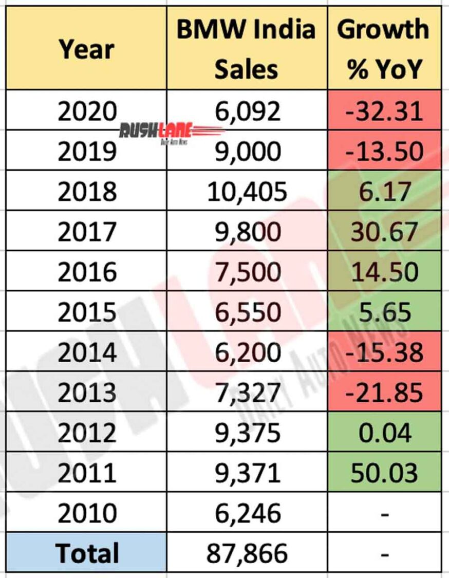 BMW India Car Sales - Last 11 Years