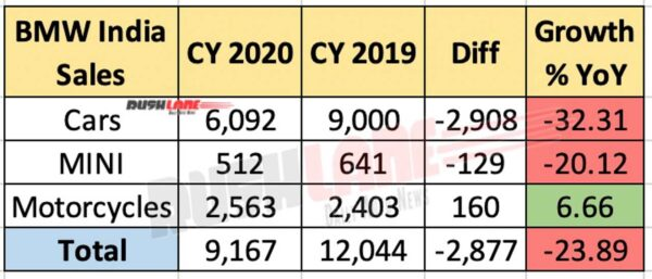 BMW India Group Sales - 2020 vs 2019